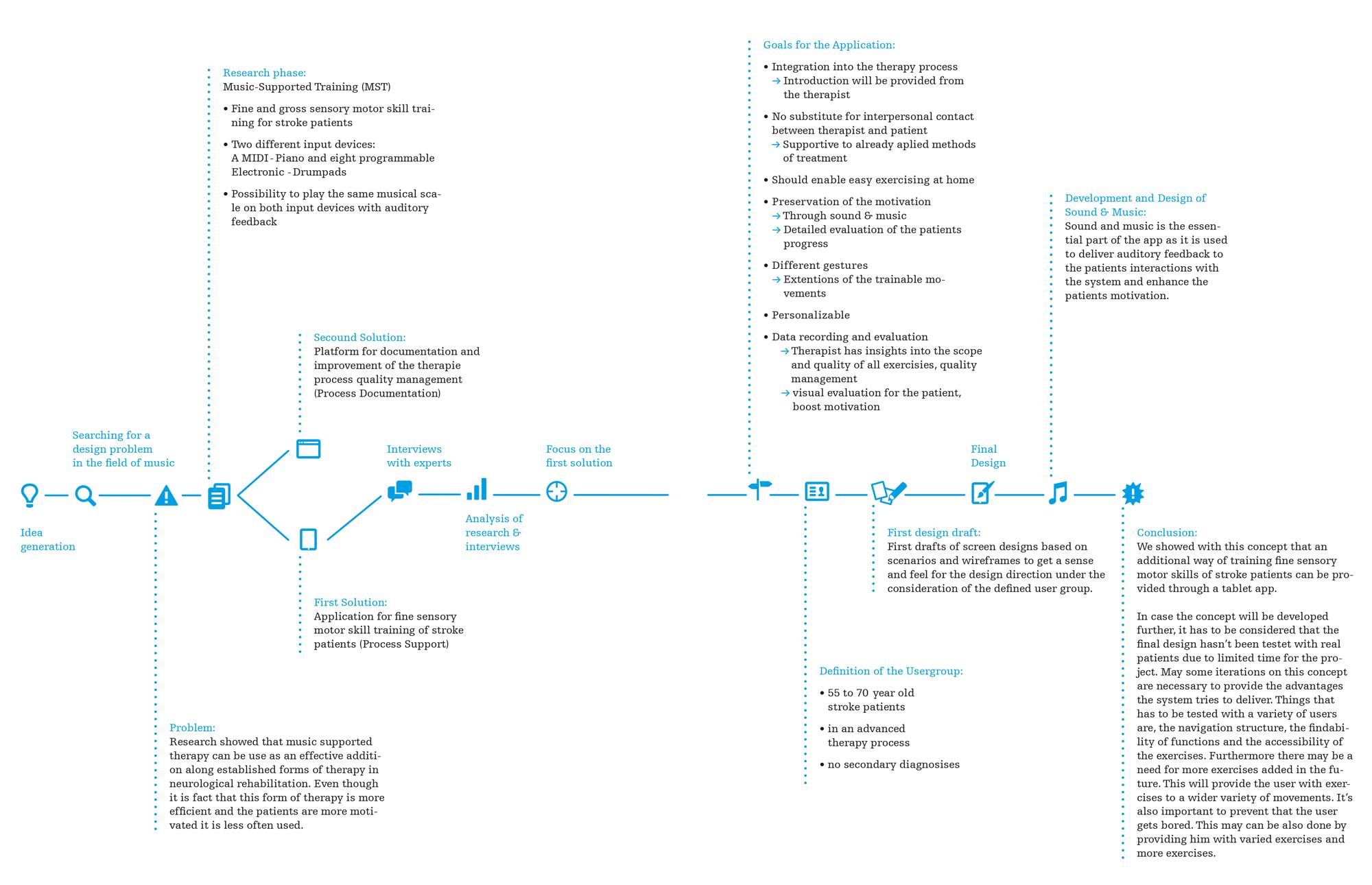 design-process-klangmotor