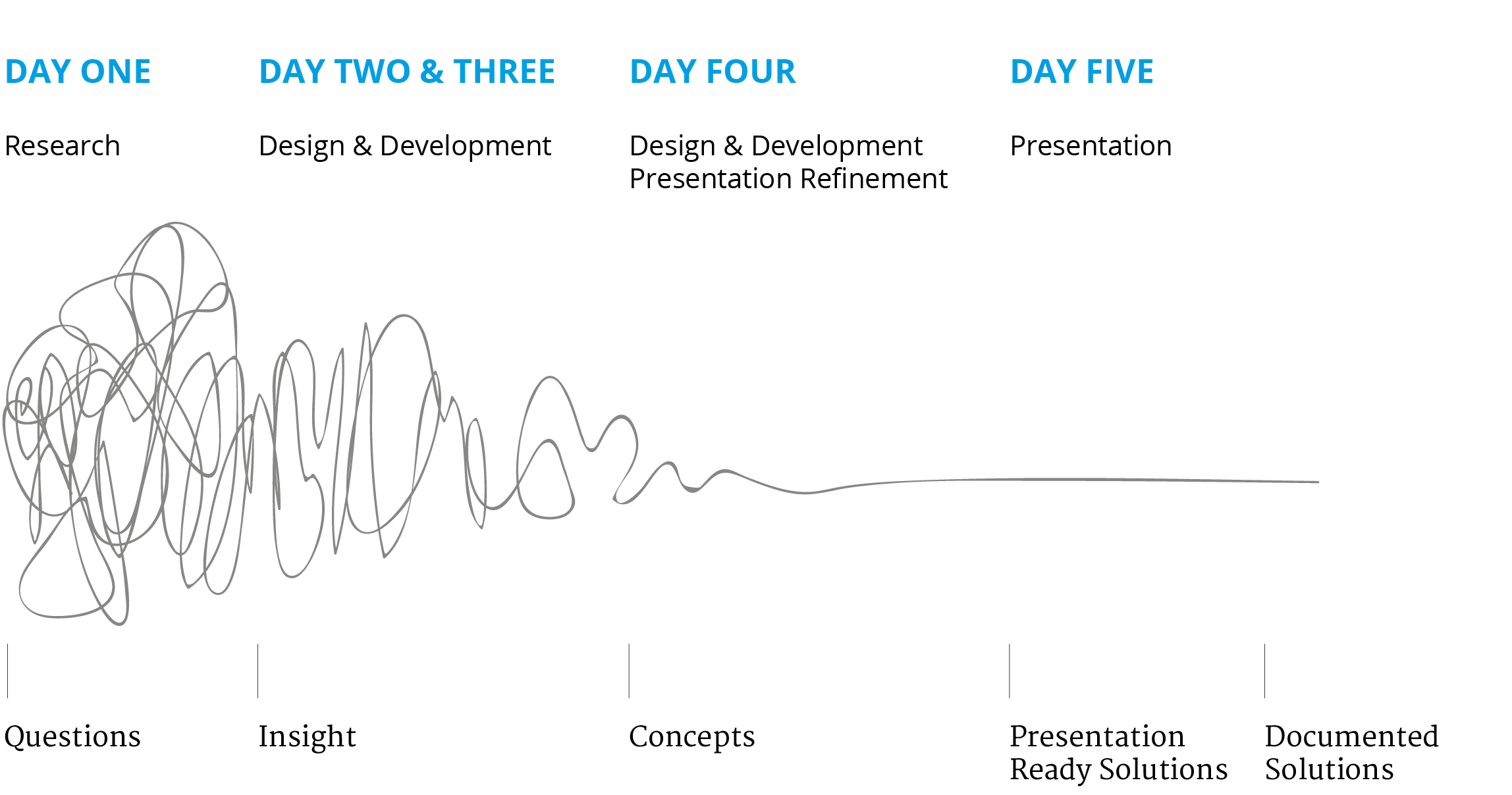 Future Mobility Design Squiggle Process